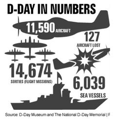 who was the d day battle between