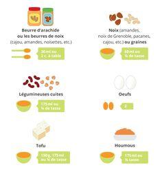 Voici un rappel des recommandations officielles pour les substituts à la viande, selon le Guide alimentaire canadien :Portions pour les substitut à la viande #substituts | Here is a reminder of official recommendations for meat alternatives , according to Canada's Food Guide Servings for meat substitute #nutritionguide
