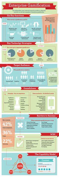 Enterprise #Gamification