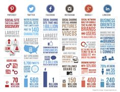 nice overview of the biggest social media sites