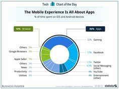 "April 1. 2014 by Jay Yarow on Business Insider: ""The Mobile Web Is Dead, It's All About Apps."" Chart of the day apps mobile web"