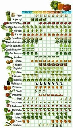 Periodo Verdure di stagione