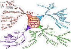 Haematology - myfinalsnotes