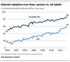 Internet and broadband adoption rates among seniors are steadily increasing, but still well below the national average Six in ten using Social Tv, Social Media, Pew Research Center, Social Business, Go Online, Adoption, Sayings, Internet, Nutrition