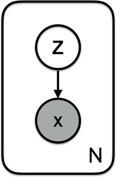 Variational Autoencoders from two perspectives: deep learning and graphical models.