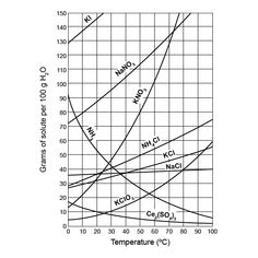 Use the solubility curve graph to answer the questions ...