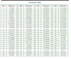 Miles to kilometers printable conversion chart for length for Table 6 km turquie