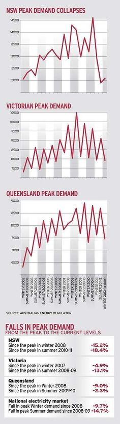 Demand collapsing and the power companies aren't coming to the party.