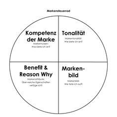 QUOM | Markensteuerrad: Kompetenz der Marke, Tonalität, Benefit, Markenbild | www.quom.eu/wissen