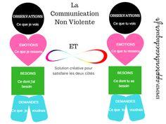 Le processus de la Communication Non Violente (CNV) dans les conflits : pourquoi ? comment ?