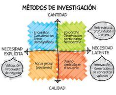 metodo design thinking - Buscar con Google