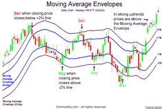 forex trading strategies day trading stocks trading pins pin trading day trading for beginners trading options trading s Trading Desk, Intraday Trading, Proprietary Trading, Stock Market Basics, Bollinger Bands, Stock Trading Strategies, Trade Finance, Trading Quotes, Moving Average