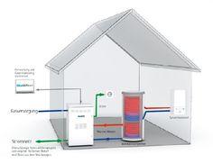 Homeplaza - Mit einem Mikrokraftwerk die Umwelt und den Geldbeutel schonen - Strom produzieren leicht gemacht