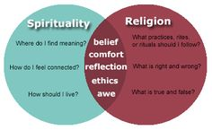 the sense of spirituality based on different religions But christianity is different from other religions its beliefs and religion are based on revelation christians and jews alike assumed a primitive divine revelation, and that settled the whole question.
