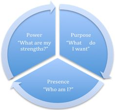 Coaching Model: The Transformational Wheel  A Coaching Model Created by Sybelle Gielisse (Executive Coaching, NETHERLANDS)