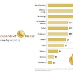 #Total #ransomware by #industry - An interesting and insightful infographic regarding which industries ransomware is affecting by percentage of all ransomware. Be cautious and diligent when using technology. - #manufacturing #nonprofit #utilities #energy #telecom #technology #tech #retail #healthcare #finance #business #products #services #legal #threat #cyber #infographic #data #Security