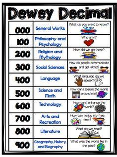 The Dewey Decimal Classification Sistema Creado Por