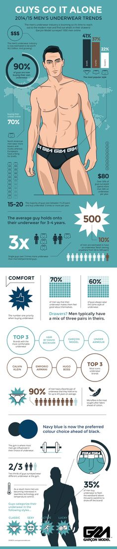 "2014/15 Men's Underwear Trend [Infographic] - ""Guys Go It Alone."" - Source: Garçon Model (Survey)"