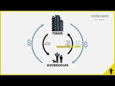Circular Flow of Income. How the different components of an economy interact. - YouTube