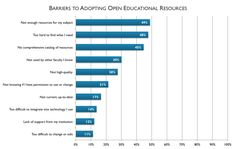 While most faculty members are still unaware of open educational resources, use in introductory courses nearly rivals that of traditional…