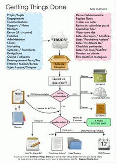 Ce que vous devez absolument savoir sur la méthode GTD | Metrosapienshttp://fr.wikipedia.org/wiki/Comparaison_de_logiciels_GTD