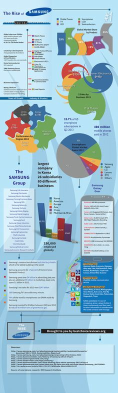 The Rise of Samsung