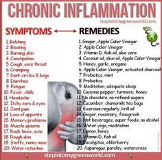 Natural remedies for Chronic Inflammation by Marlena Mignery Smithson
