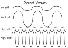 This one actually shows what higher frequency (pitch