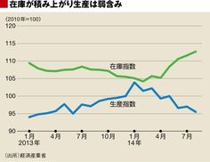 http://tk.ismcdn.jp/mwimgs/2/3/-/img_2392d4016f00fb7899182abd7a9fcce735664.jpg 7月の鉱工業生産指数は前月比0.4%の上昇にとどまり、8月は同1.5%の低下となった(図)。8月の速報と同時に発表された9月の製造工業生産予測指数は、前月比6%の伸びが見込まれているが、この通りになったとしても7~9月期の生産は4~6月期に比べて減少となってしまうおそれがある