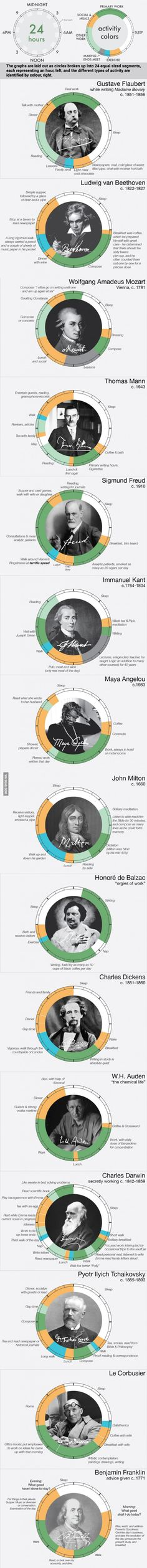 How These 15 History's Biggest Thinkers Spent Their Days  ❤
