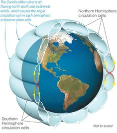 Earth Science Lessons, Earth And Space Science, Earth From Space, Science For Kids, Science And Nature, Science And Technology, Weather Science, Weather And Climate, Weather Lessons