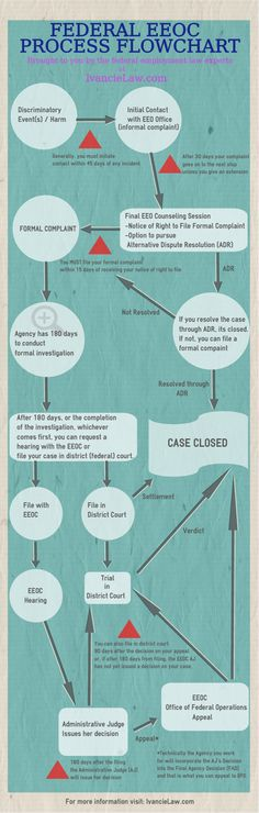 Visual guide to the Federal EEOC complaint process.