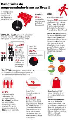 Panorama do empreendedorismo no Brasil.