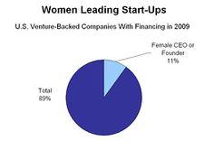 WSJ article - Addressing The Lack Of Women Leading Tech Start-Ups