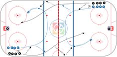 Teach your young hockey players the value of a well-placed chipped puck with this fast-paced give and go drill. Hockey Drills, Hockey Players, Hockey Training, Rebounding, Maine, Coaching, Chalkboard, Training