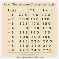 Oven Temperature Conversion Chart Table   Spicymalagueta   #spicymalagueta    @spicymalagueta