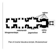 Ancient India Sanskrit Words, Hindu Temple, Science And Technology, Religion, India, How To Plan, Temples, Archive, King