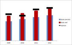 Cómo crear indicadores gráficos de desviaciones (tipo termómetro) con Excel