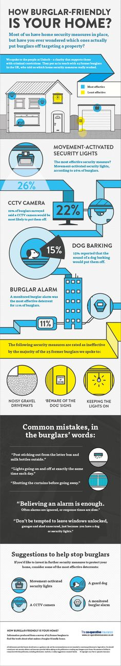 These Common Security Measures Actually Attract Burglars - Your Home's Likelihood of Burglary insurance Is Your Home Just Waiting to Be Robbed? Home Security Tips, Safety And Security, Home Security Systems, House Security, Mobile Security, Security Alarm, Security Camera, Personal Security, Smart Home Automation