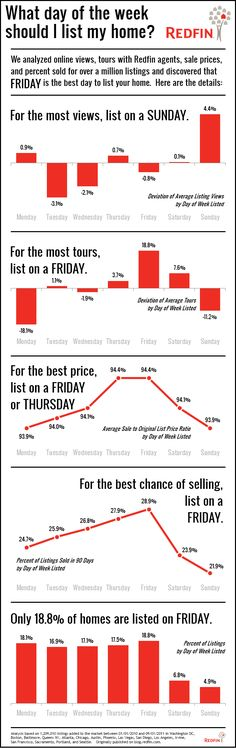 Advice on which day of the week you should list your home and why.