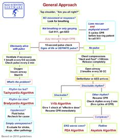 Critical Care - General approach