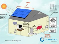How a Solar Power Works? #CubaticGroup