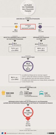 La place du #tourisme dans l'#économie française : http://www.diplomatie.gouv.fr/fr/politique-etrangere-de-la-france/tourisme/