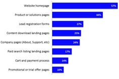 Most marketers say increasing lead generation and traffic volume are their top website objectives in 2014, according to a recent report from Ascend2.  Read more: http://www.marketingprofs.com/charts/2014/25320/website-marketing-benchmarks-and-trends#ixzz34C7ubGqX