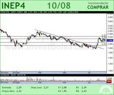 INEPAR - INEP4 - 10/08/2012 #INEP4 #analises #bovespa