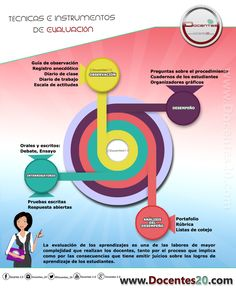 Docentes2.0 Teaching Technology, School Items, Real Life, Coaching, Language, Education, Learning, Tips, Kids Psychology