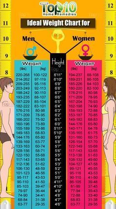 Ideal weight chart - but don't take it too seriously, it doesn't count with…