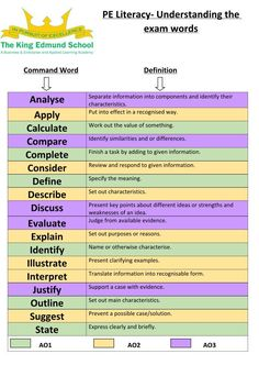 """""""Created a PE exam command words and literacy mat to give to my next year. English Gcse Revision, Gcse Maths Revision, Gcse Pe, Gcse Exams, Revision Notes, Revision Timetable, Exam Revision, French Language Learning, German Language"""