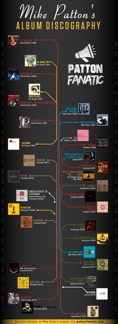 A stunning map of Mike Patton's Discography.    Visit pattonfanatic.com to find out more about Mike Patton and his projects.