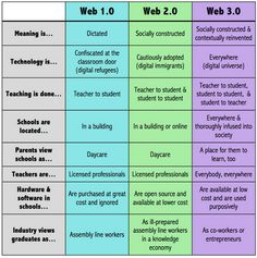 Education 2.0 Vs Education 3.0- Awesome Chart ~ Educational Technology and Mobile Learning Technology Tools, Technology Integration, Mobile Technology, Educational Technology, 21st Century Classroom, 21st Century Learning, Web 1, Professional Development For Teachers, Learning Theory